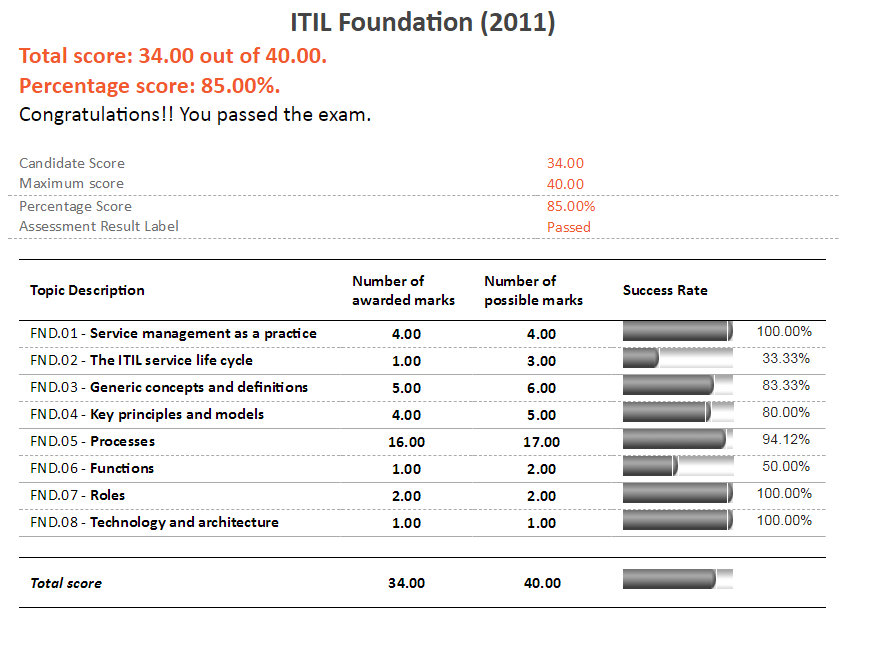 ITIL Foundations Exam Results