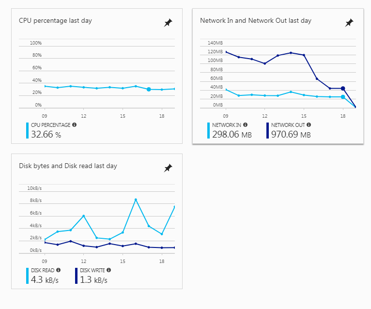 Azure VM Dashboard Screenshot