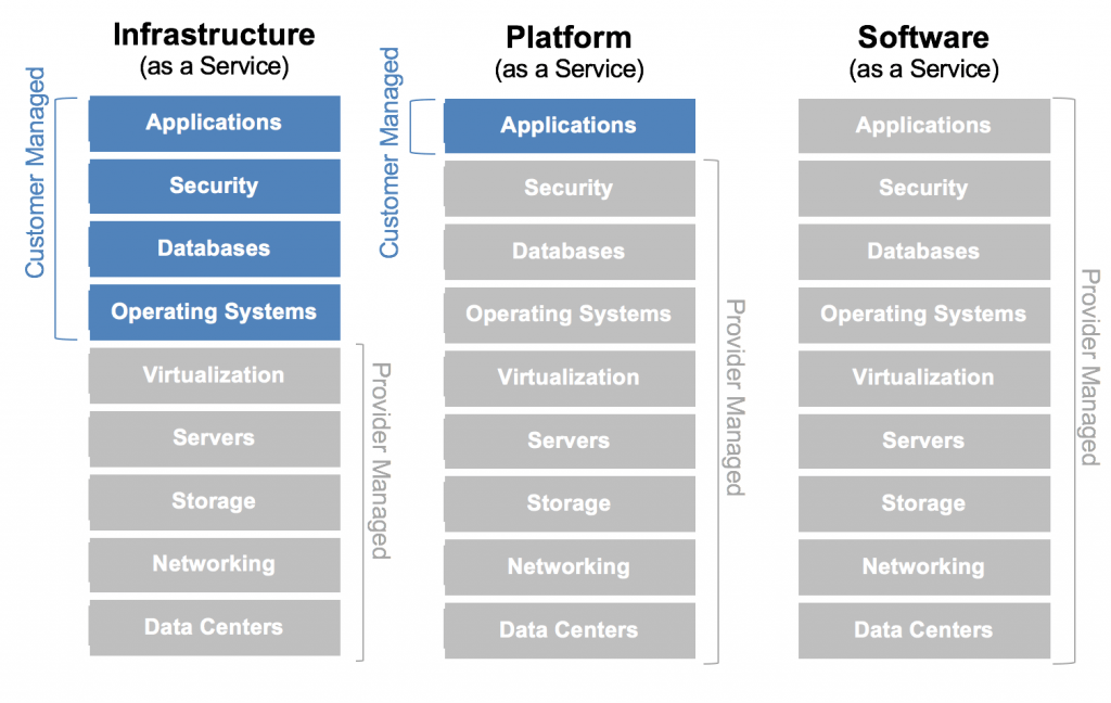 IAAS vs PAAS vs SAAS Diagram
